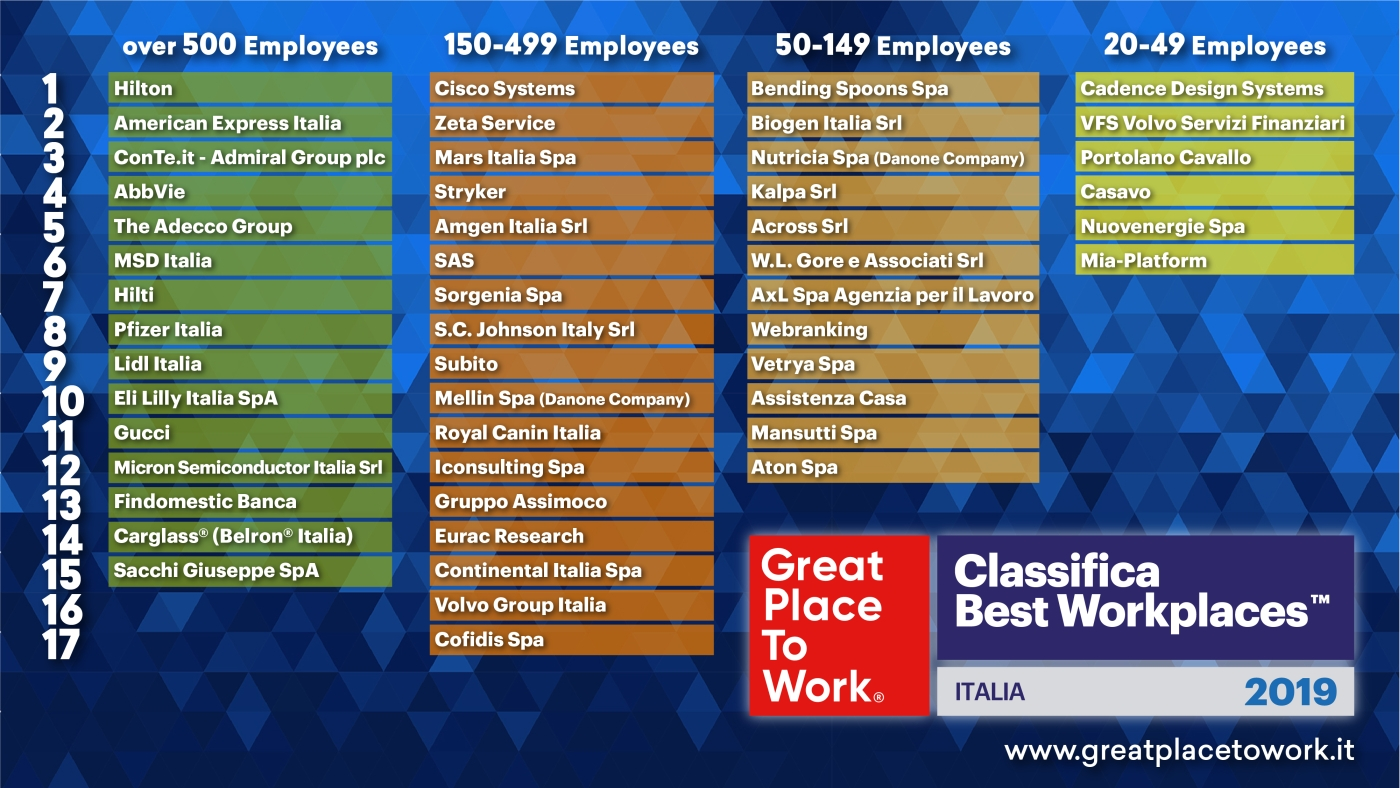 Classifica Best Workplaces Italia 2019 web