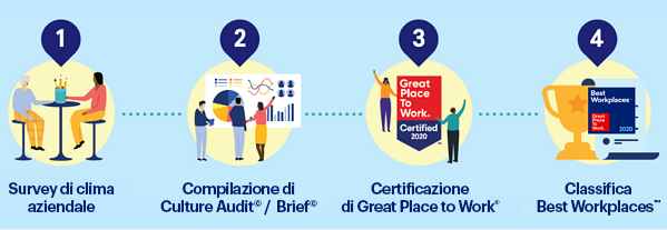 best workplaces e certificazione gptw 01