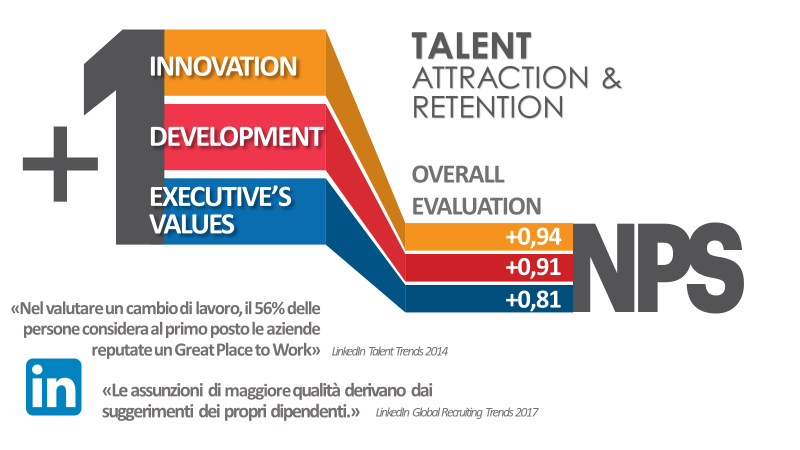talent attraction